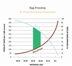 Fertility Facts — Egg-Q