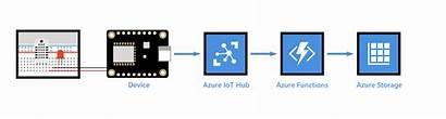 Azure Iot Hub Functions Storage Data Microsoft