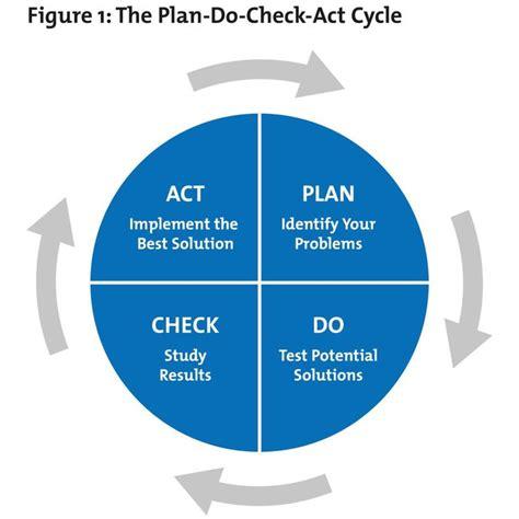 pdsa template lovely plan  check act pdca  mindtools