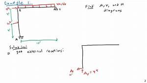 Shear And Bending Moment Diagrams For Frames - Structural Analysis