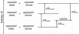 File Enthalpy-diagram-solution-formation-endothermic Svg