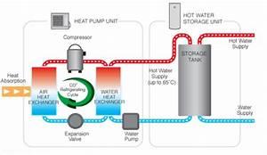 Exterior Compressor Heat Pump Water Heater