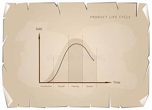 Marketing Concept Of Product Life Cycle Diagram Chart