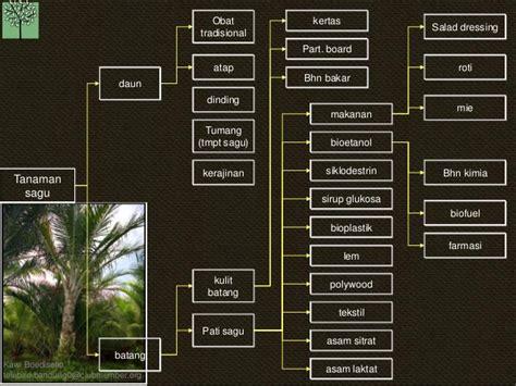 tepung ikan pakan ternak kb pohon industri 20