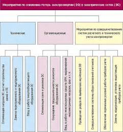 Методы расчета потерь электроэнергии для различных сетей