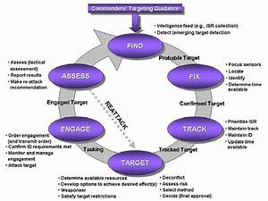 Phases Of The Dynamic Targeting Process  Jackson  2006