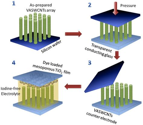 nanotube electrodes improve solar cells ideas inventions  innovations