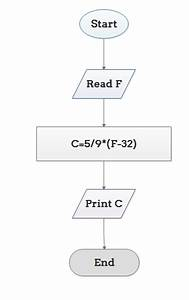 Explain Algorithm And Flowchart With Examples