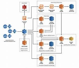 Process Flow Diagram For Automotive Industry