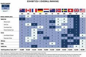 U.S. Healthcare Ranked Dead Last Compared To 10 Other ...
