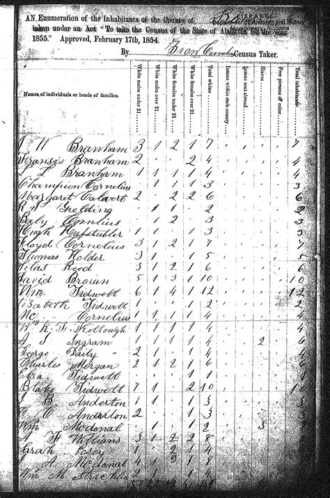 Tracking Your Roots: 1855 Blount Co, AL State Census