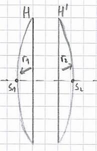 Bildgröße Berechnen Optik : linsen brennweite und hauptebenenlage ~ Themetempest.com Abrechnung