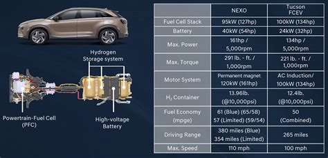 hyundai nexo fuel cell launch