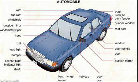 اسماء قطع و أجزاء السيارة بالانجليزي ( شرح بالصور