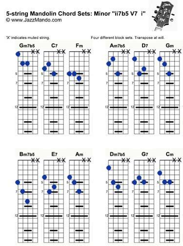 Two Finger Mandolin Chord B