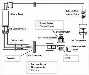 Schematic Diagram Of The Turbine Test Rig  Lvdt  Linear Voltage