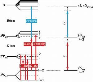 Diagram Of Energy Levels In 7 Li Atom