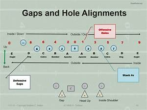 Defensive Gaps And Alignments In The 62 U00d78 Defense