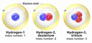 Difference Between Helium And Hydrogen