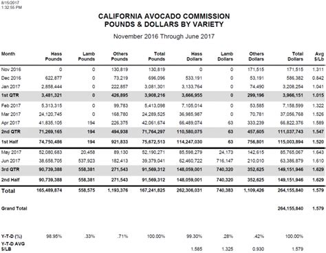 pounds  dollars  variety california avocado commission