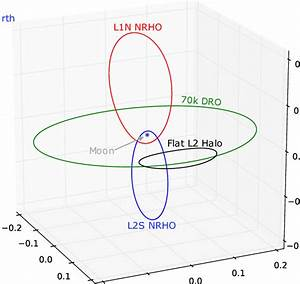 Overview Of The Cislunar Orbits Of Interest In The Earth