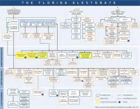 executive branch organization chart 2017 2018 car release date
