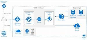 Web Application In Azure With Improved Scalability