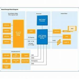 Intelligent Video Encoders  Reference Design