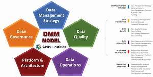 Cmmi Institute Certifies The First Enterprise Data