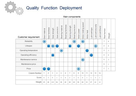 qfd template quality function deployment templates