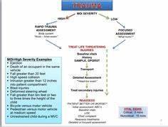 Assessment Flow Chart Emt Study Emergency Medical