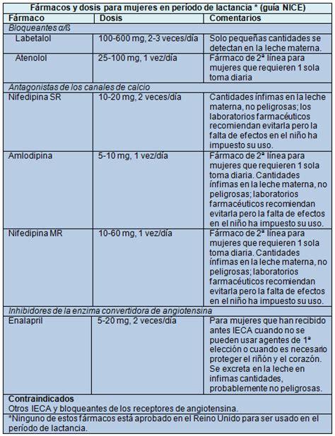Cytotec Reacciones Enalapril Contraindicaciones Lactancia
