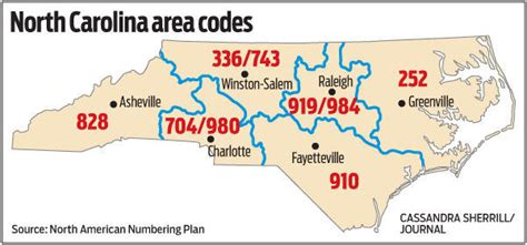 New 743 Area Code In Triad Will Be Required To Dial