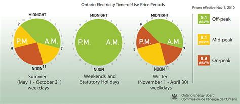 electricity rates ontario electricity rates time