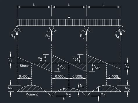 span continuous beam equal spans uniformly