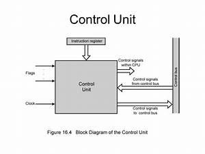 Unit-iii Control Unit Design