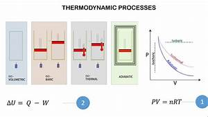 Thermodynamic Processes - Pv Diagram And Frist Law Of Thermodynamics