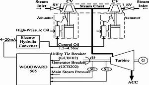 Schematic Turbine Control System For The Incinerator Plant