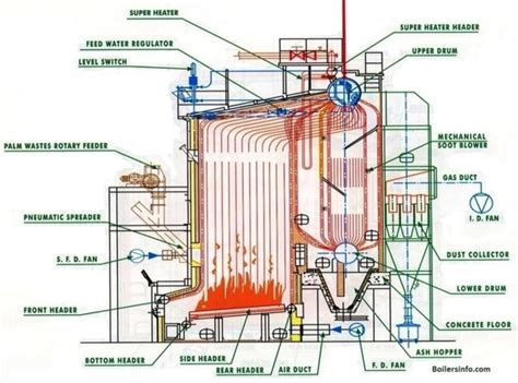 What Are The Existing Types Of Boilers?