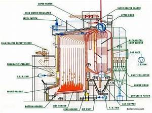 What Are The Existing Types Of Boilers