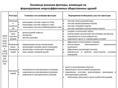Актуальность энергоэффективных жилых зданий в россии .