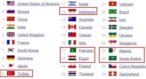 le torche la plus puissante au monde puissance militaire classement des pays musulmans arabes et africains islam info