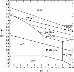 Orbital Diagram Mn