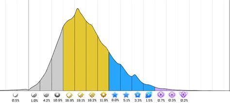 bell curve   ranks rocketleague