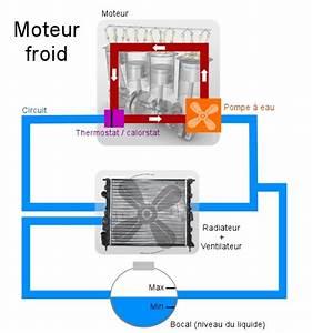 Radiateur Ne Chauffe Pas Tuyau Froid : refroidissement moteur voiture votre site sp cialis dans les accessoires automobiles ~ Gottalentnigeria.com Avis de Voitures
