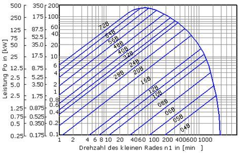 auswahl von rollenketten berechnung der gliederzahl