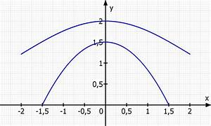 Scheitelpunktform A Berechnen : berechnen einer fledermausgaube parabelf rmiges fenster c ~ Themetempest.com Abrechnung