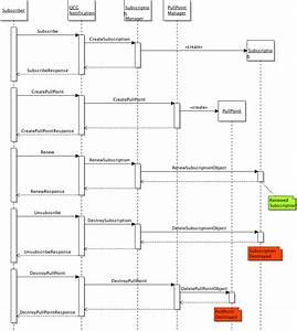 Telephone Subscriber Loop Diagram