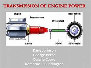 Transmission Of Engine Power