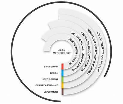 Methodology Agile Development Website Approach Company